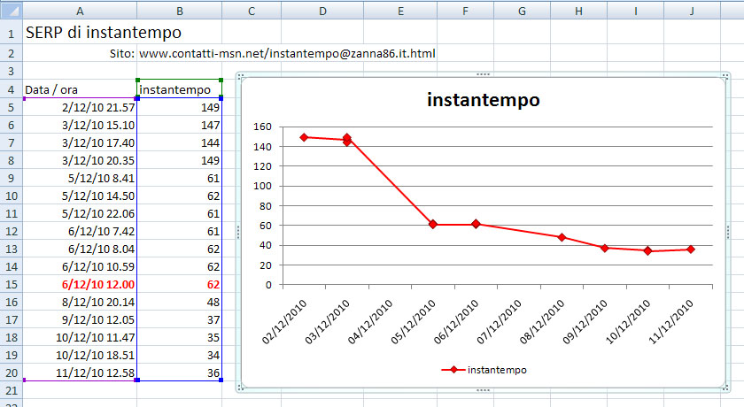 Instantempo Excel SERP Tool